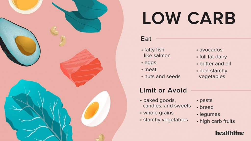 Fat loss diet for quick weight loss